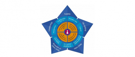 HEE Star diagram:  Centre point: person icon  First outer layer (starting top right): 'reducing the per capita cost of healthcare', 'improving population health outcomes', 'improving individual experience of care', and 'improving experience of providing care'. Second outer later (starting top right): 'primary care', 'cancer', 'mental health and learning disabilities', 'in hospital, including urgent and emergency care', 'maternity and children's', 'prevention', and 'community based care'.  Final outer later (starting at the top and then to the right): 'supply', 'up-skilling', 'new roles', 'new ways of working', and 'leadership'.